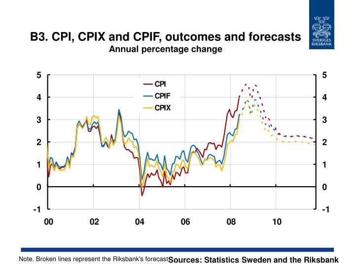 B3. CPI, CPIX and CPIF, outcomes and forecasts