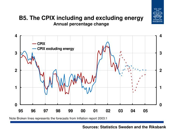 B5. The CPIX including and excluding energy