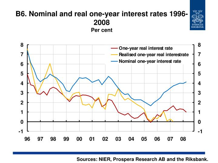 B6. Nominal and real one-year interest rates 1996-2008