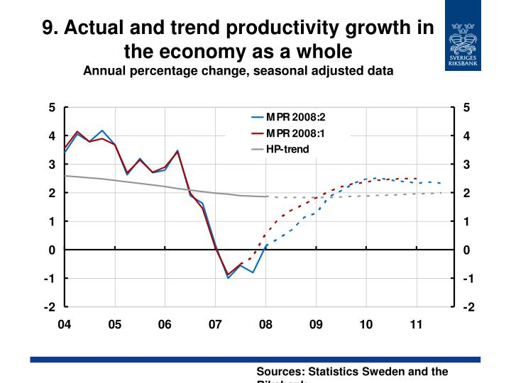 9. Actual and trend productivity growth in