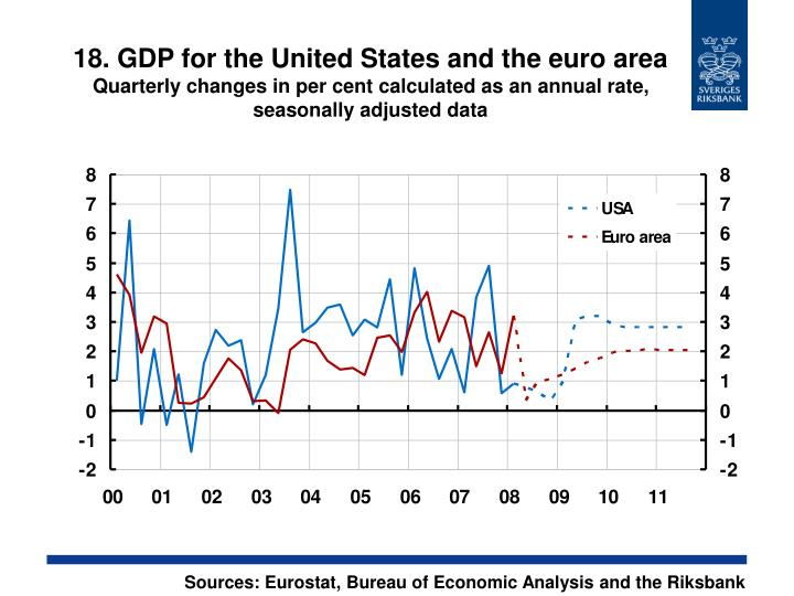 18. GDP for the United States and the euro area