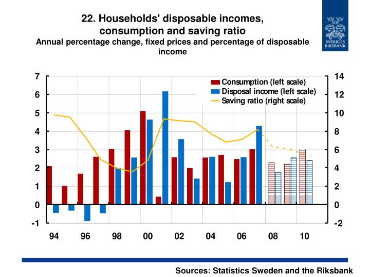 22. Households' disposable incomes,