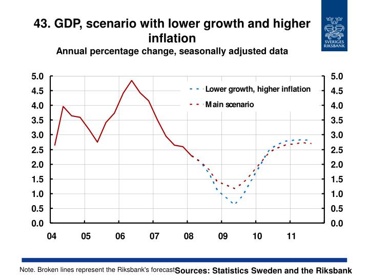 43. GDP, scenario with lower growth and higher inflation