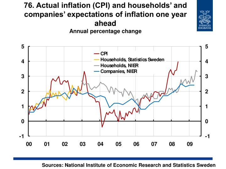 76. Actual inflation (CPI) and households' and companies' expectations of inflation one year ahead