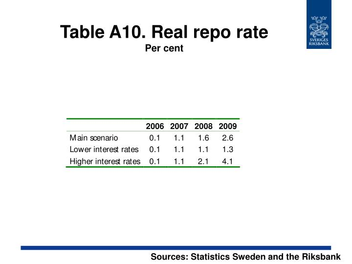 Table A10. Real repo rate