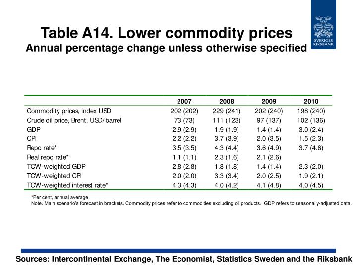 Table A14. Lower commodity prices