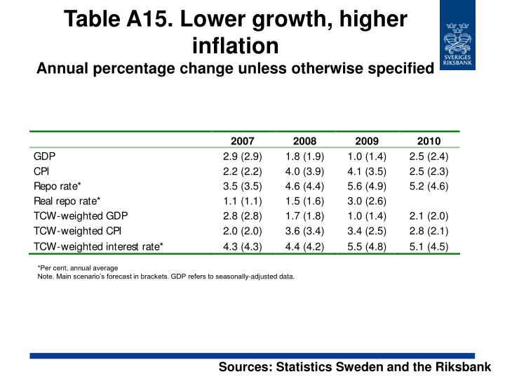 Table A15. Lower growth, higher inflation
