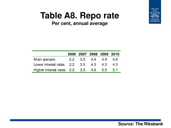 Table A8. Repo rate
