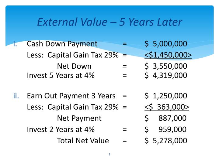 External Value – 5 Years Later