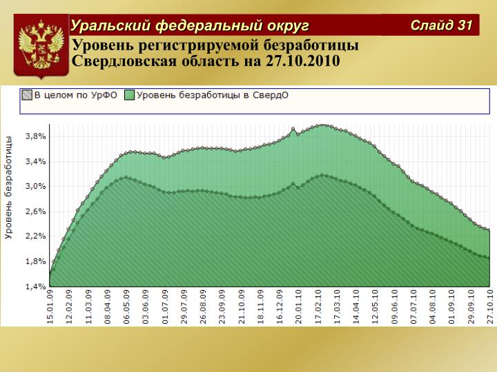 Уровень регистрируемой безработицы