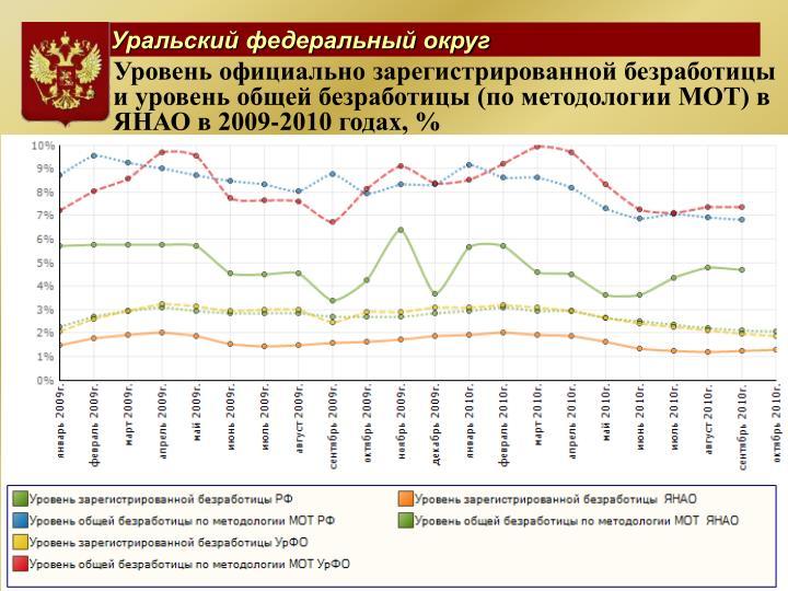 (  )    2009-2010 , %