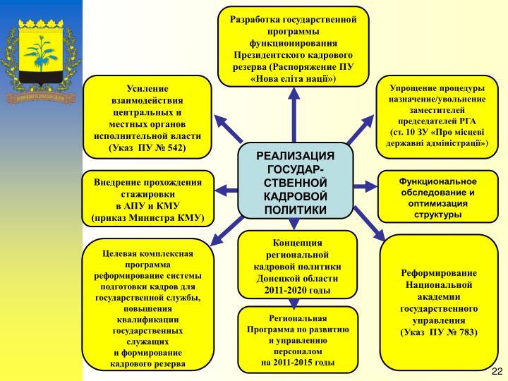 Разработка государственной программы функционирования Президентского кадрового резерва (Распоряжение