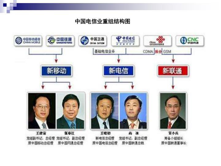 中国电信业重组结构图