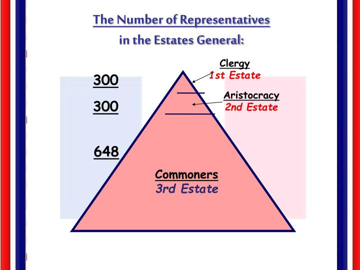 The Number of Representatives