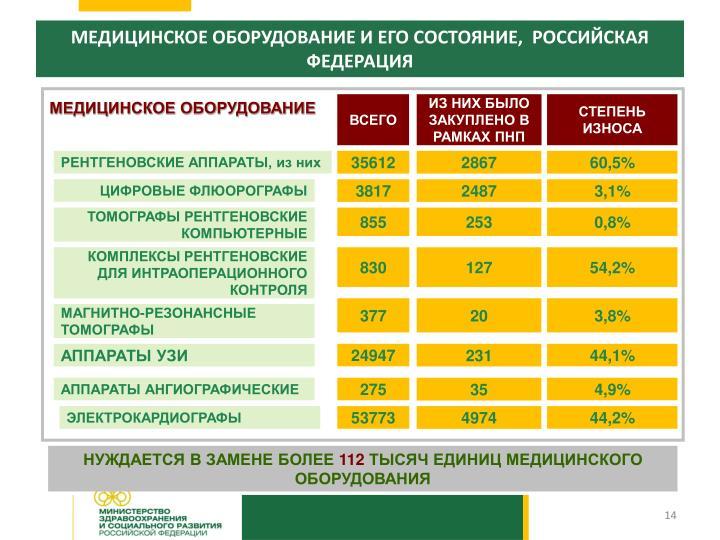 МЕДИЦИНСКОЕ ОБОРУДОВАНИЕ И ЕГО СОСТОЯНИЕ,  РОССИЙСКАЯ ФЕДЕРАЦИЯ