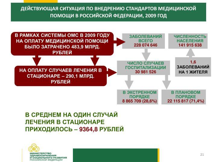 ДЕЙСТВУЮЩАЯ СИТУАЦИЯ ПО ВНЕДРЕНИЮ СТАНДАРТОВ МЕДИЦИНСКОЙ ПОМОЩИ В РОССИЙСКОЙ ФЕДЕРАЦИИ, 2009 ГОД