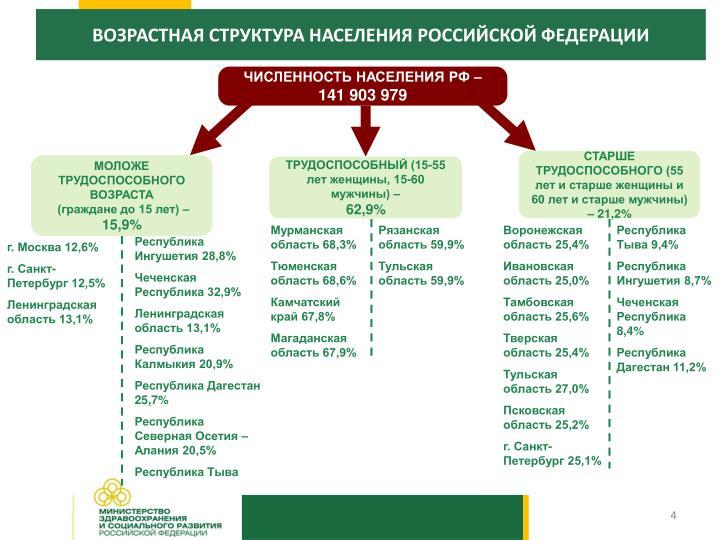 ВОЗРАСТНАЯ СТРУКТУРА НАСЕЛЕНИЯ РОССИЙСКОЙ ФЕДЕРАЦИИ