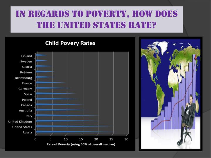 In regards to Poverty, how does the United States rate?