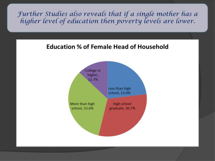 Further Studies also reveals that if a single mother has a higher level of education then poverty levels are lower.