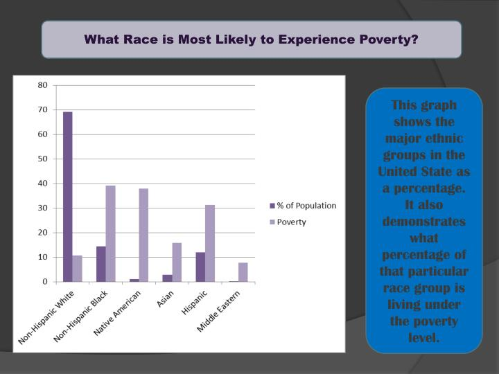 What Race is Most Likely to Experience Poverty?