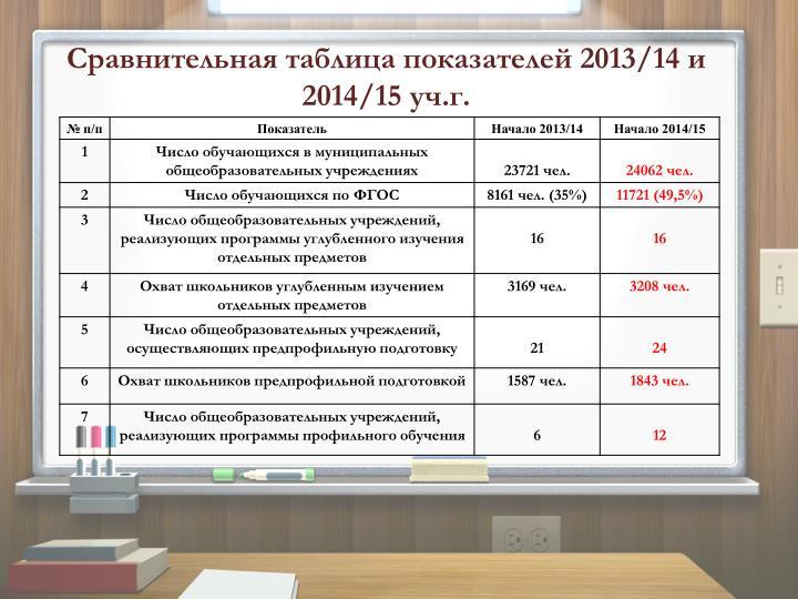 2013/14  2014/15