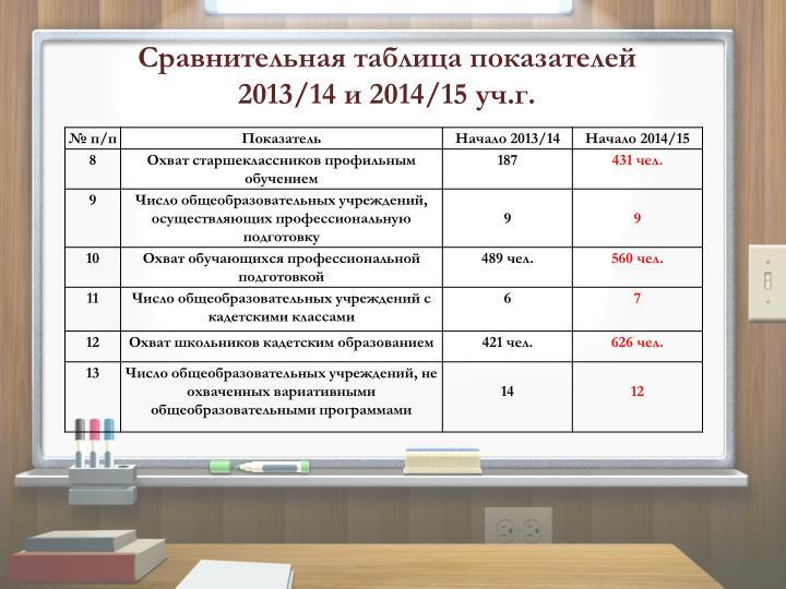 Сравнительная таблица показателей 2013/14 и 2014/15