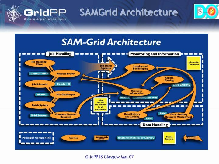 SAMGrid Architecture