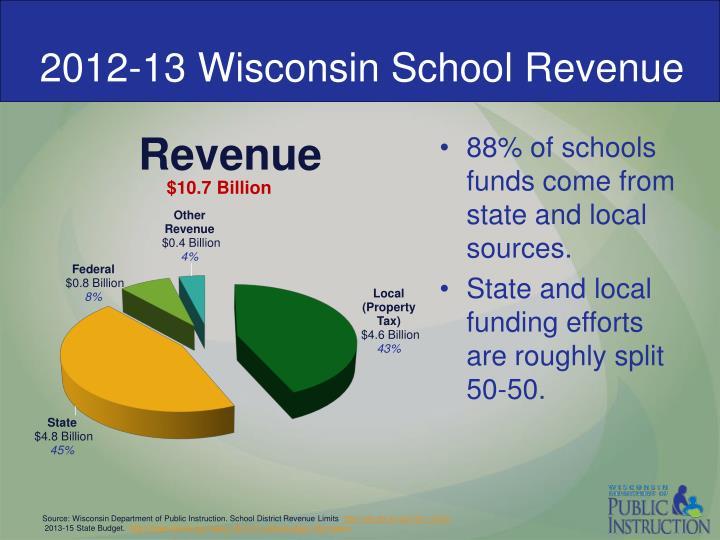 2012-13 Wisconsin School Revenue