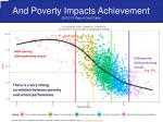 and poverty impacts achievement 2012 13 report card data