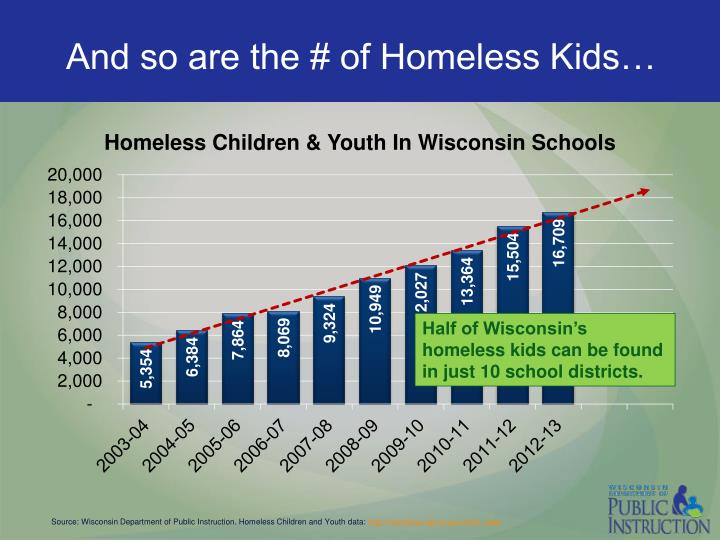 And so are the # of Homeless Kids…