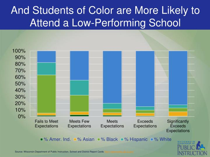 And Students of Color are More Likely to Attend a Low-Performing School