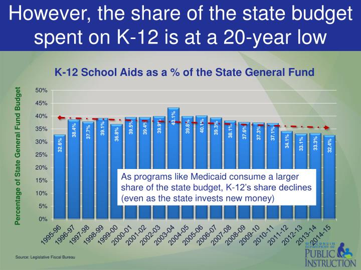 However, the share of the state budget spent on K-12 is at a 20-year low