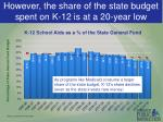however the share of the state budget spent on k 12 is at a 20 year low