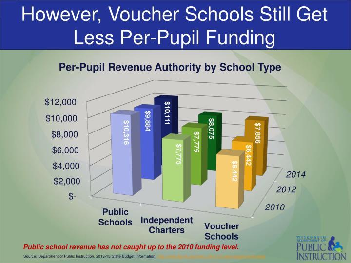 However, Voucher Schools Still Get Less Per-Pupil Funding