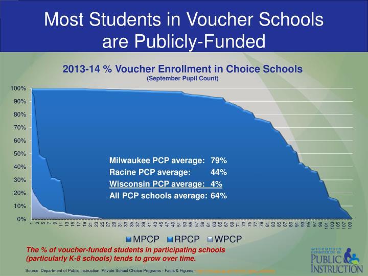 Most Students in Voucher Schools