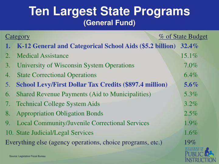 Ten Largest State Programs