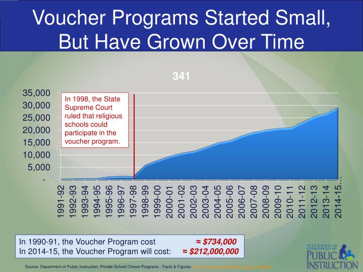 Voucher Programs Started Small,