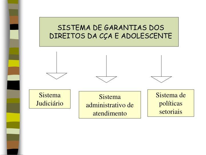 SISTEMA DE GARANTIAS DOS DIREITOS DA CÇA E ADOLESCENTE