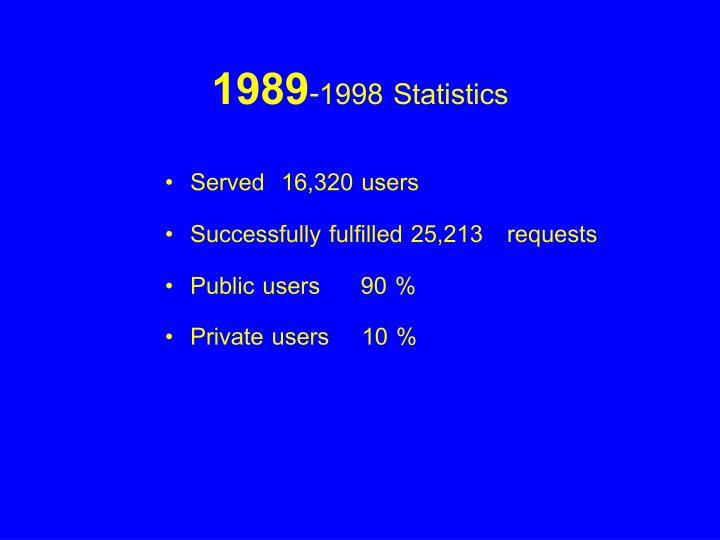 1989-1998 Statistics