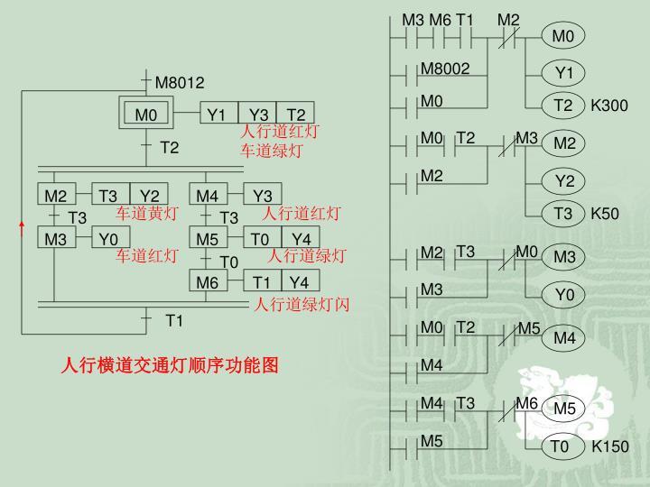 M3 M6 T1     M2