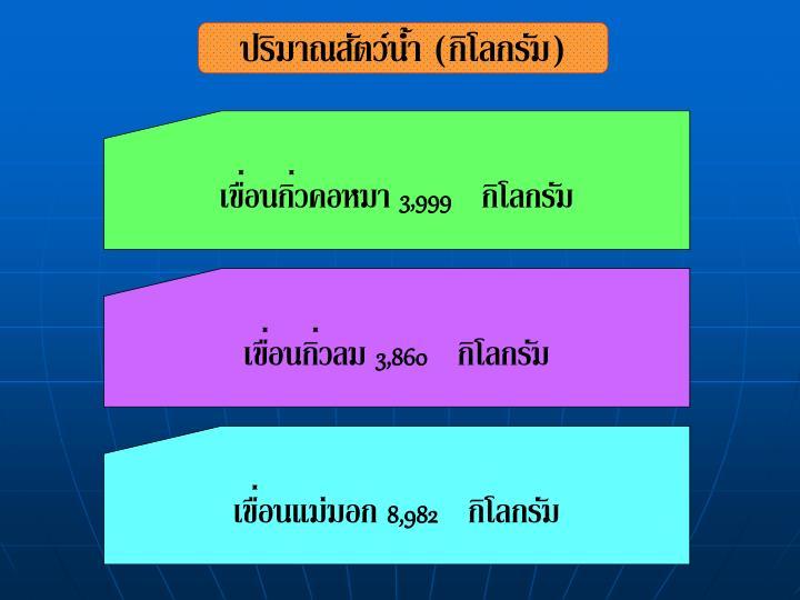ปริมาณสัตว์น้ำ (กิโลกรัม)
