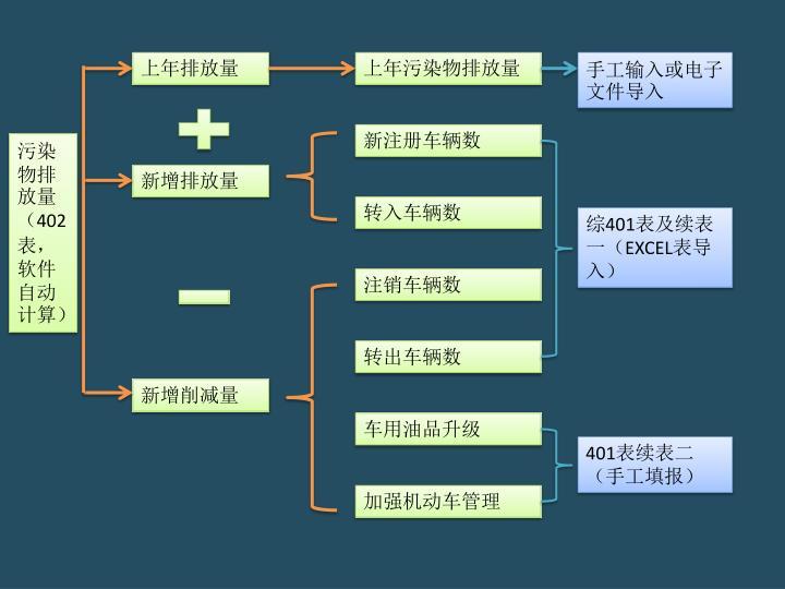 手工输入或电子文件