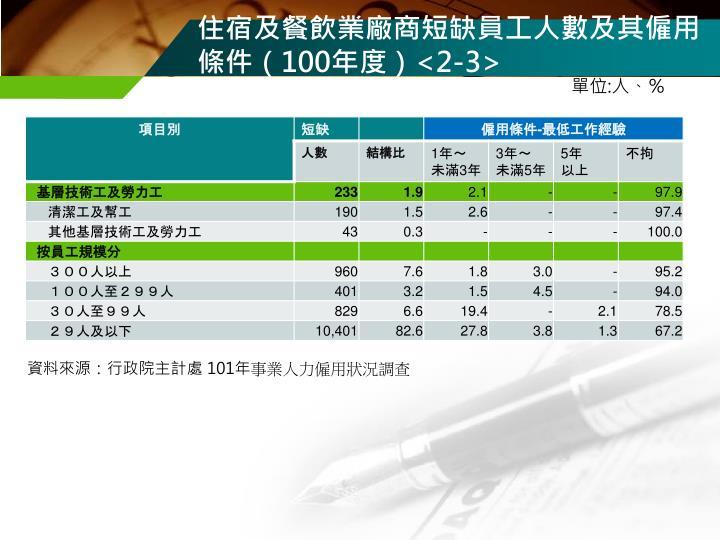 住宿及餐飲業廠商短缺員工人數及其僱用條件(
