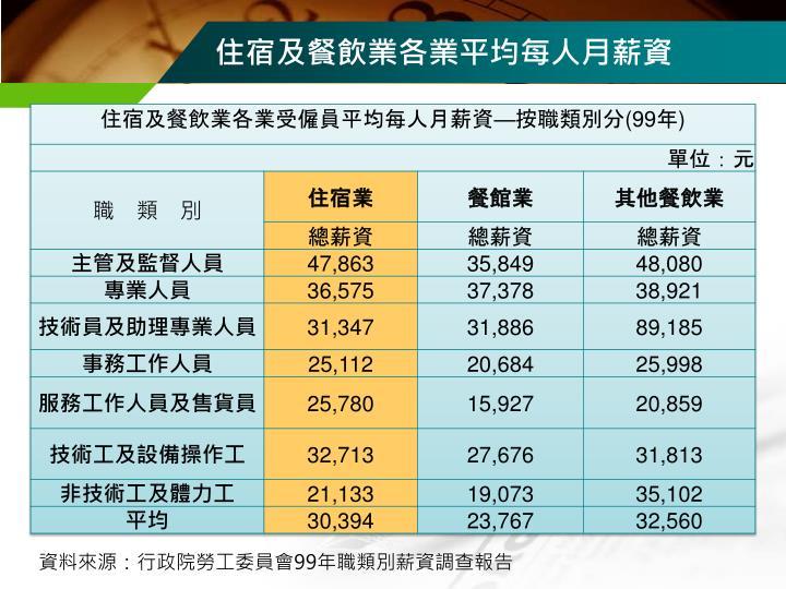 住宿及餐飲業各業平均每人月薪資
