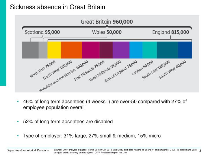 Sickness absence in great britain