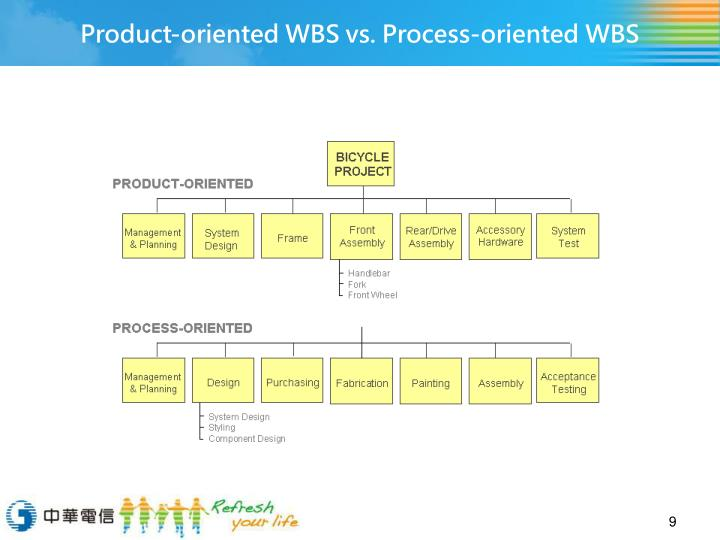 Product-oriented WBS vs. Process-oriented WBS