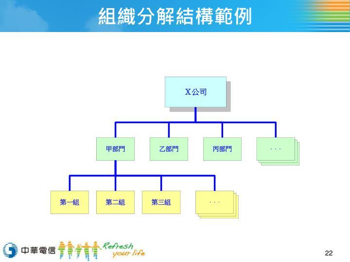 組織分解結構範例