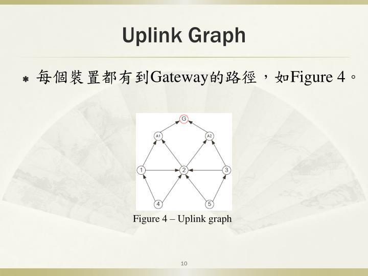 Uplink Graph