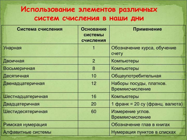 Использование элементов различных систем счисления в наши дни