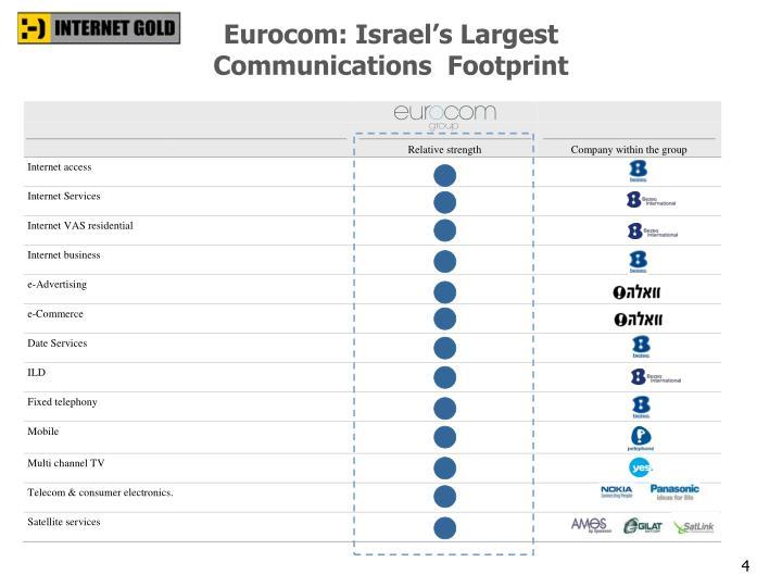 Eurocom: Israel's Largest
